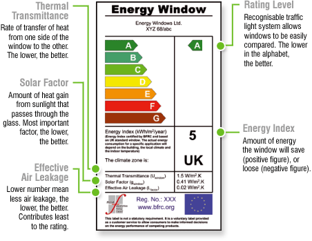 Energy Efficient windows and doors by Discount UPVC Windows Cardiff