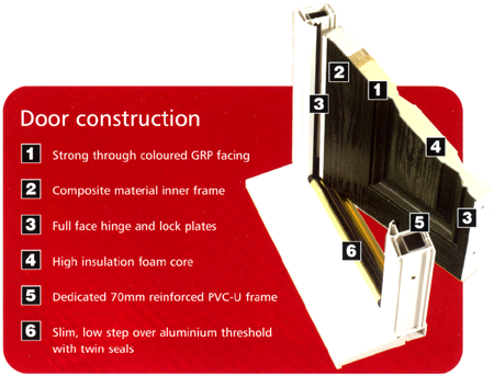 Composite Door Construction - What they are constructed of